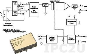 8B31-03 Analog Voltage Input Module, Input -10...+10 V, Output -5...+5 V, 3 Hz Bandwidth