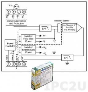 DSCA31-05C από Dataforth Corporation