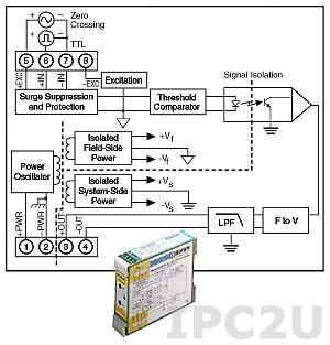 DSCA45-02E Frequency Input Module, Input 0...1 kHz, Output 0...20 mA
